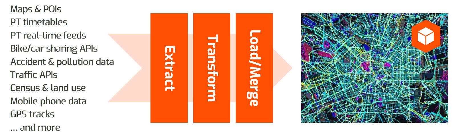 Data Integration Pipeline